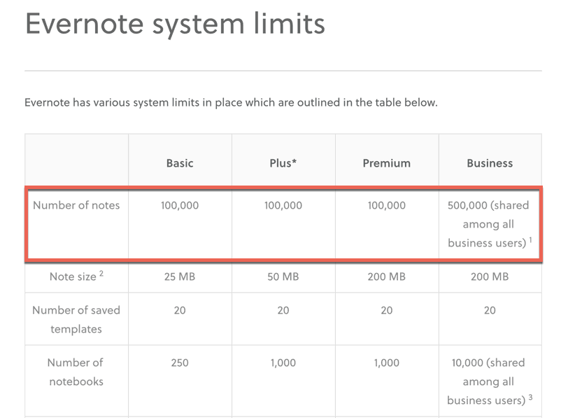 Evernote system limits