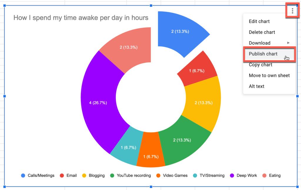 Publishing a pie chart in Google Sheets